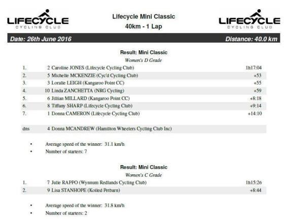 LC Classic 2016 Mini Results